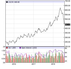 Lumber prices, Insurance